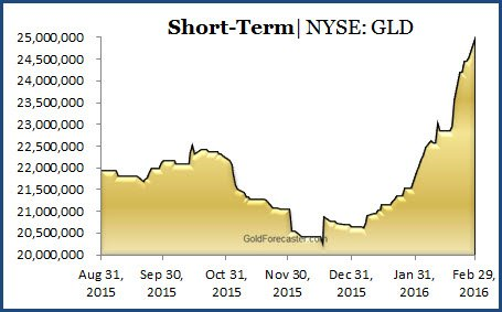 Wall Street Gold Buying Binge Continues – GLD back to 25M ozs (graph)