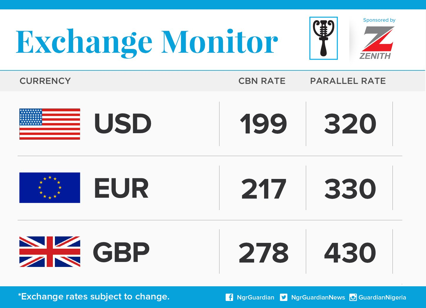 Exchange Rate For 1st March 2016
