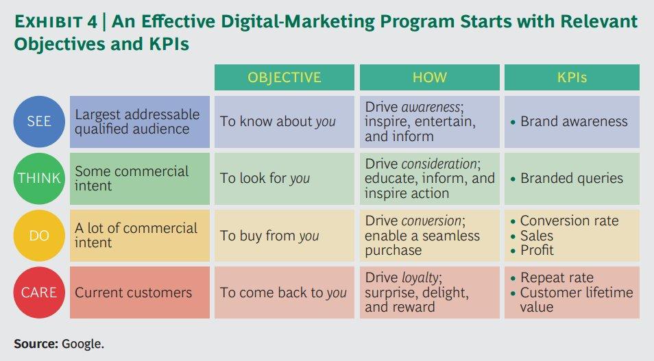 digital marketing kpis 2016