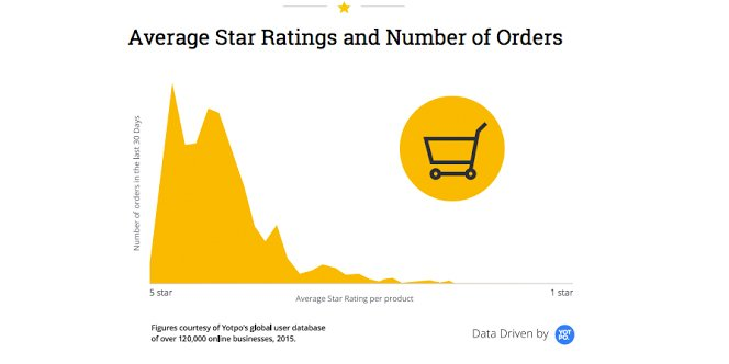 Products with 4.8 star ratings sell far more than those with perfect 5 #ecommerce https://t.co/1GOESyRbsD https://t.co/yiebPpiqK4