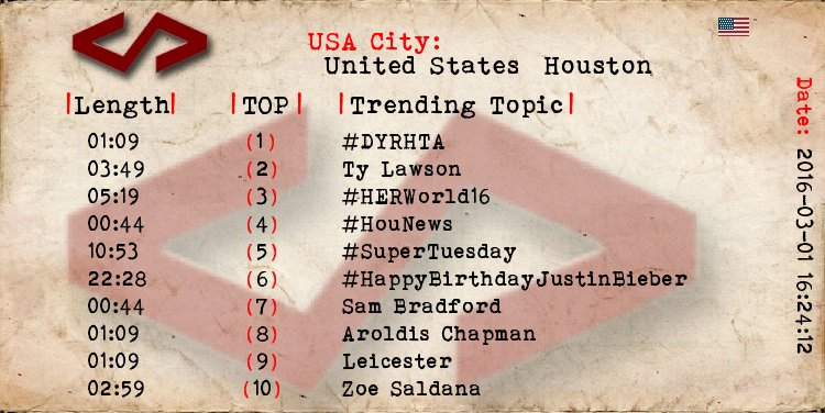 Houston  1 #DYRHTA 2 Ty Lawson 3 #HERWorld16 4 #HouNews 5 #SuperTuesday 6 #HappyBirthdayJustinBieber 17 Comey https://t.co/JpZrWGPvmo