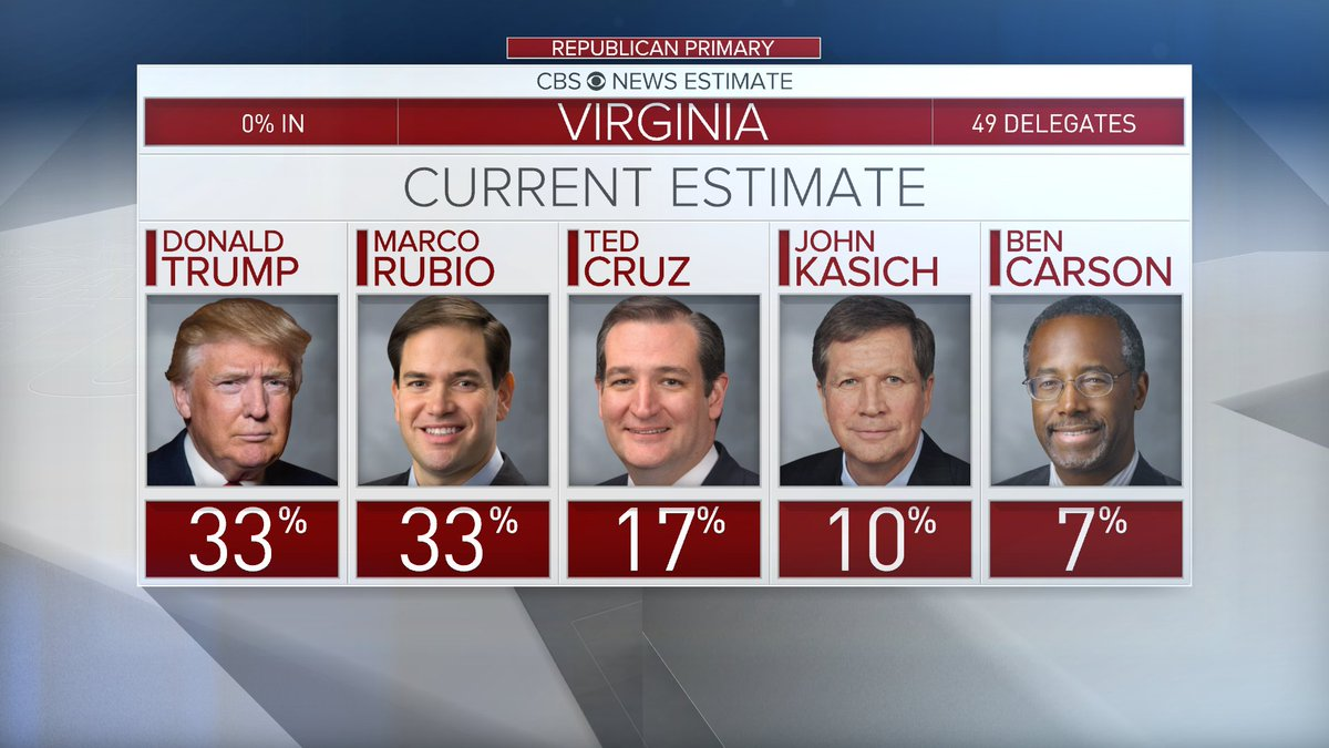 UPDATE: Toss-up btw. @RealDonaldTrump and @MarcoRubio in VA primary: https://t.co/BUqYBYsrIM #SuperTuesday https://t.co/PyVQw4TNBU