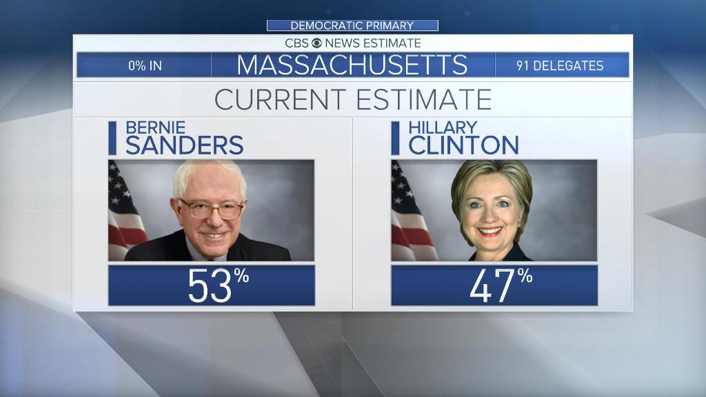UPDATE: @BernieSanders leads @HillaryClinton in MA and OK primaries: https://t.co/BUqYBYsrIM #SuperTuesday https://t.co/MNYoWNt6uB