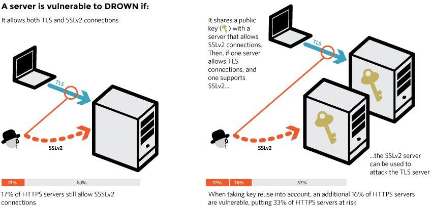 最 SSL connection 的新攻擊:DROWNattack https://t.co/tzBfs2Lx7E https://t.co/pJLIsoi7oc