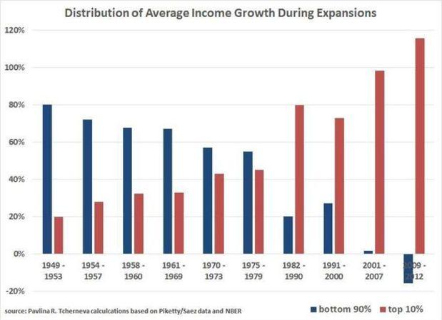 'Trickle-Down' Economics Is, Indeed, A Joke https://t.co/KqOM1lZONn https://t.co/qFB0kI1Wwk