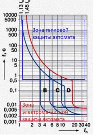 Время токовые характеристики ае1031