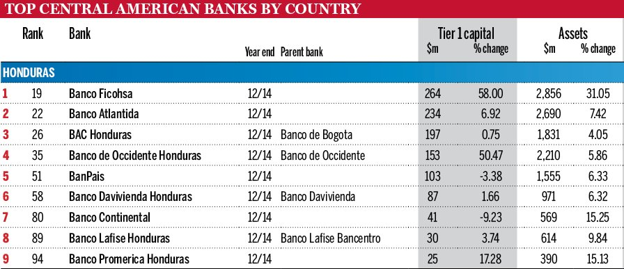 Congratulations to @Ficohsa for topping our #Honduras banks ranking https://t.co/Nf1UFzaUng https://t.co/p3DNLqlWTA