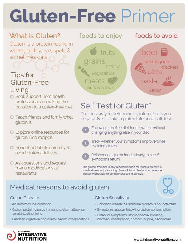 Have you tried a gluten-free diet? How has it impacted your health? https://t.co/NLCLcd8QV9