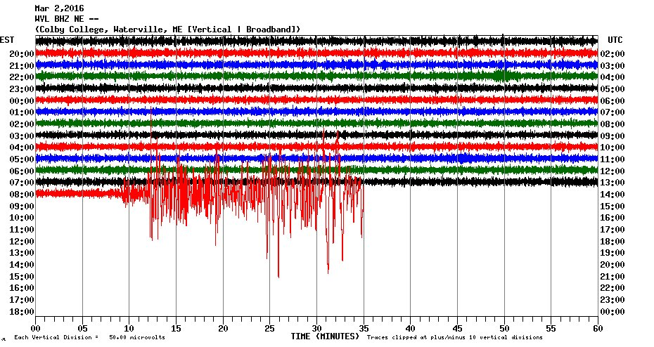Seismographs across New England (this one from Waterville, ME) detected the big Sumatra quake! https://t.co/8IGd25lAaw
