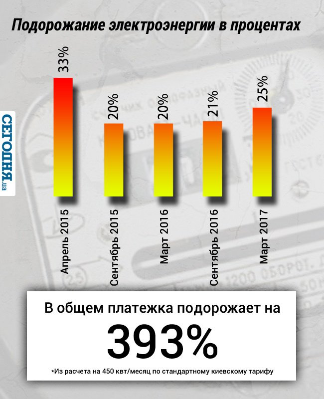 """Порошенко ветировал закон, продлевающий сроки погашения долгов  """"Энергоатома"""" - Цензор.НЕТ 9524"""