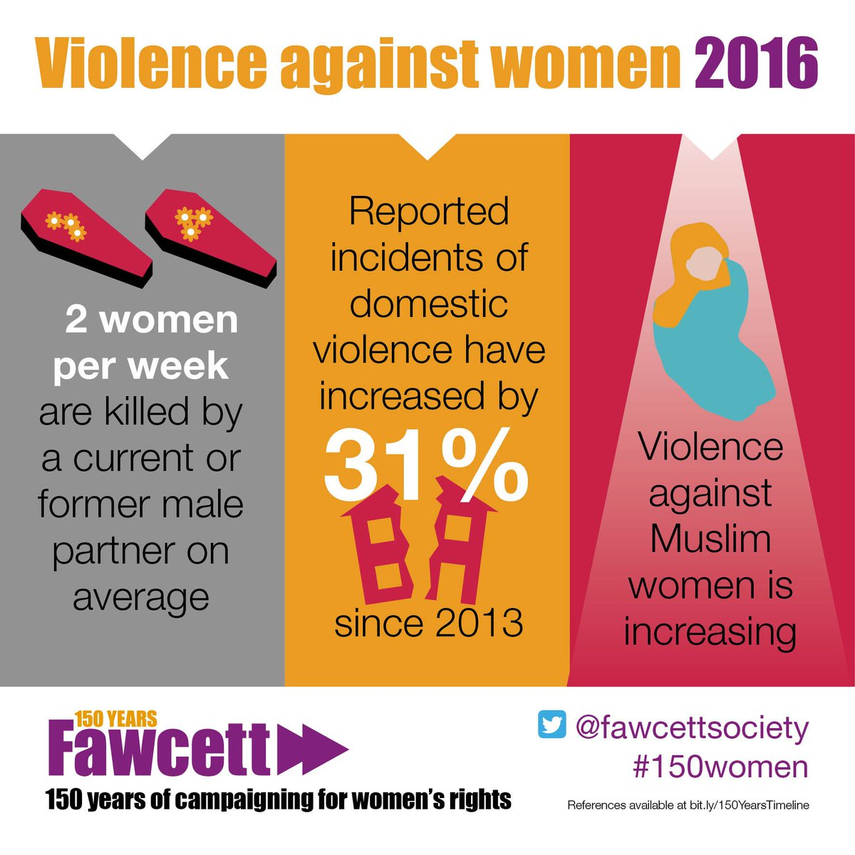 More shocking statistics on how violence against women is effecting women in 2016 #IWD2016 https://t.co/5X8WdLVkEi