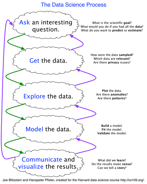 Data Science process flow