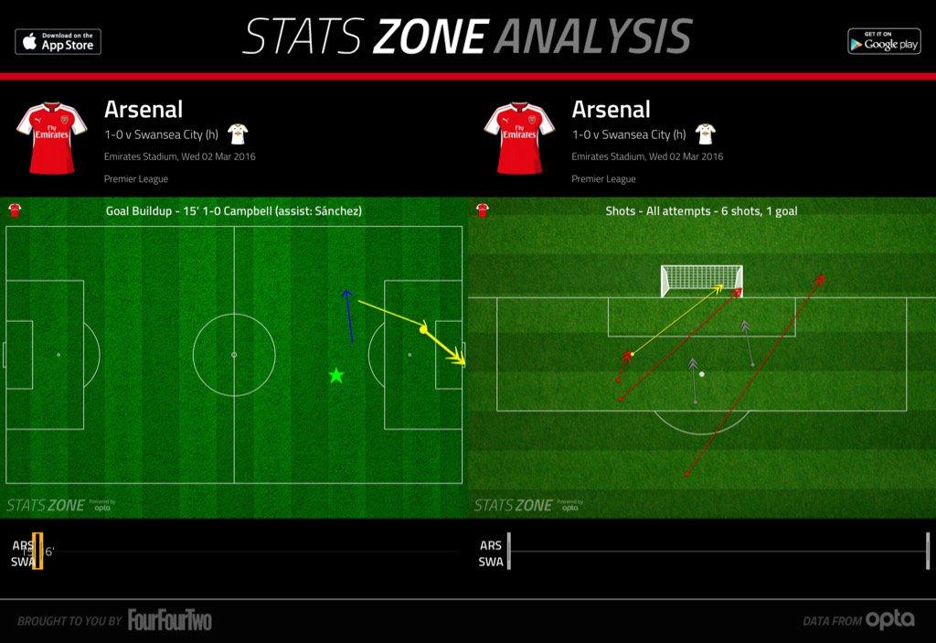 Arsenal v Swansea City: Premier League – as it happened