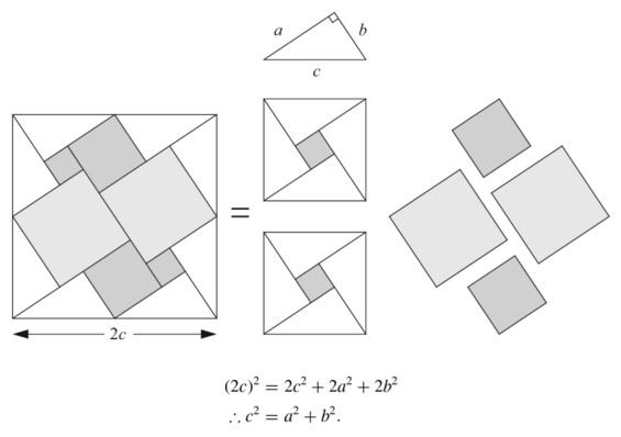 Proof #116 of the Pythagorean theorem https://t.co/B0f9vzhP4y HT @maanow https://t.co/Fs1Ed9cfQo