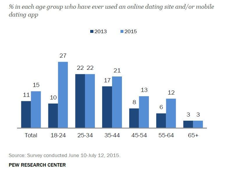 gratis gay dating webbplatser i Europa