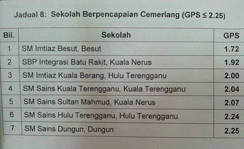 Tranung Ar Twitter Spm2015 Senarai Ranking Sekolah Terbaik Di Terengganu Tahniah Kredit Foto Teganukita Https T Co Zvktcxmdkq