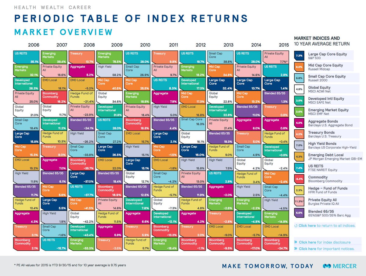 Mercer investments on twitter explore year to date asset class mercer investments on twitter explore year to date asset class returns in our interactive periodic table of index returns httpstjy51khflno urtaz