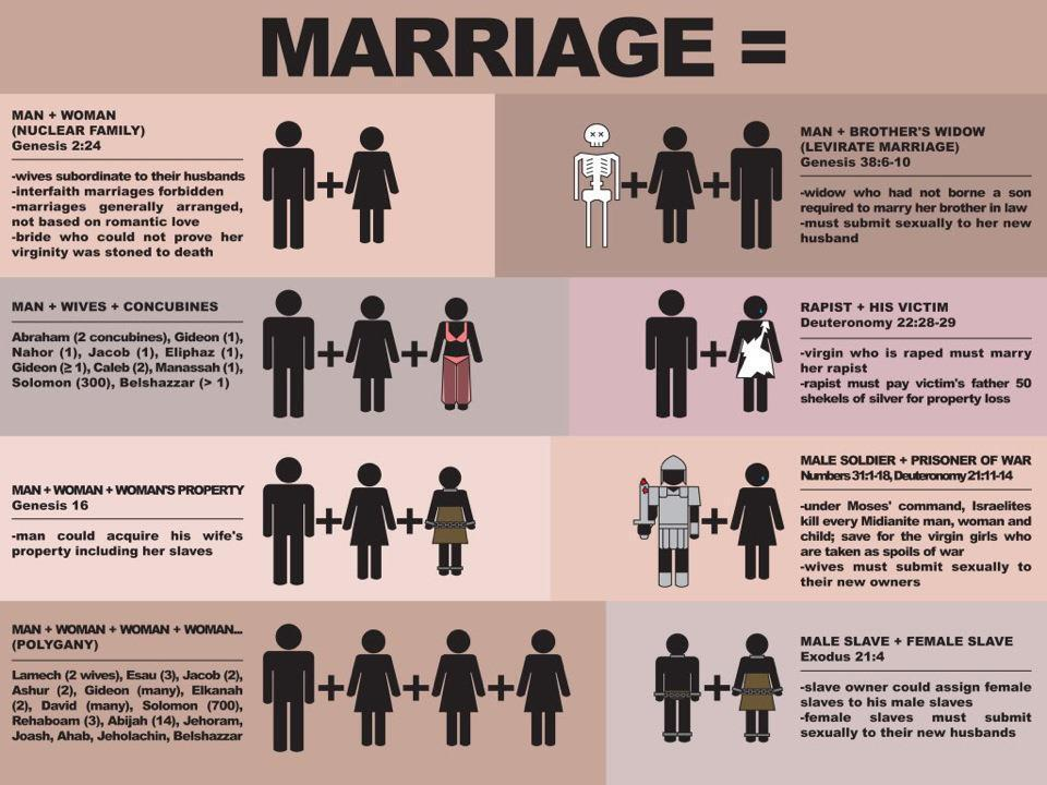2. The actual biblical view of marriage [scriptures cited] @Mickzo https://t.co/b6kHsAOWOZ