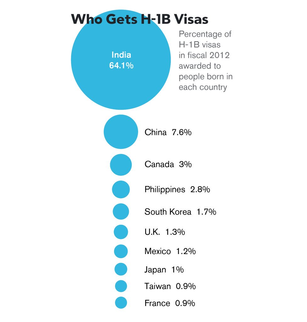 These are the people who get H-1B visas https://t.co/H8vwKO0SCU https://t.co/Nb43ixn1Od