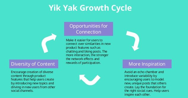 Build Social App: Yik Yak and its Growth