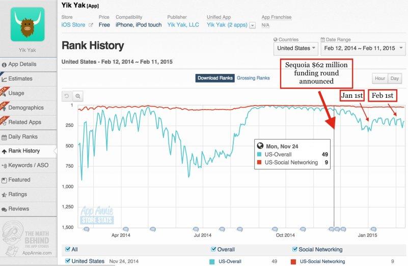 Build Social App: Yik Yak and its Growth