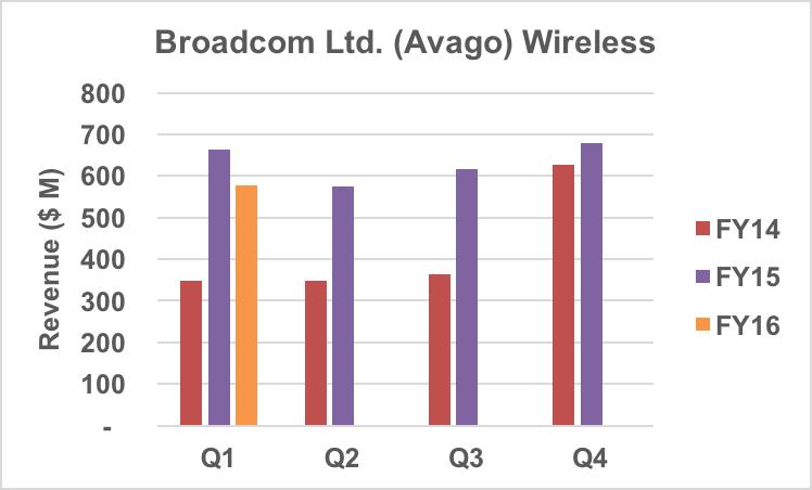 Avago wireless segment revenue trends, not including Broadcom