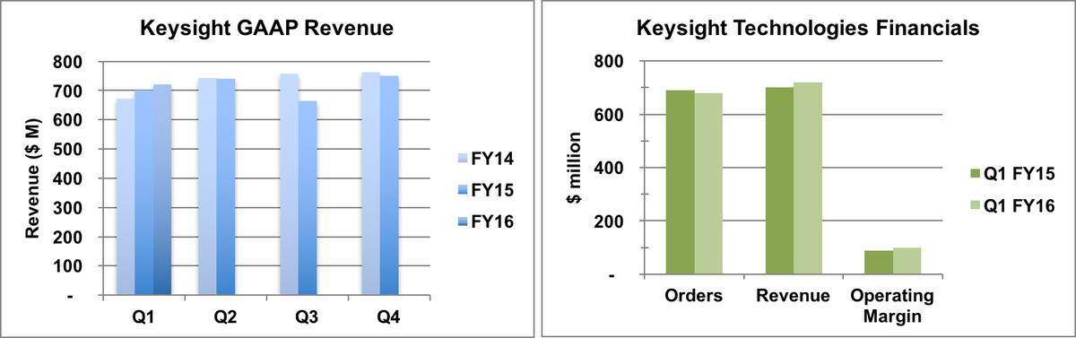 Keysight Q1 financial summary