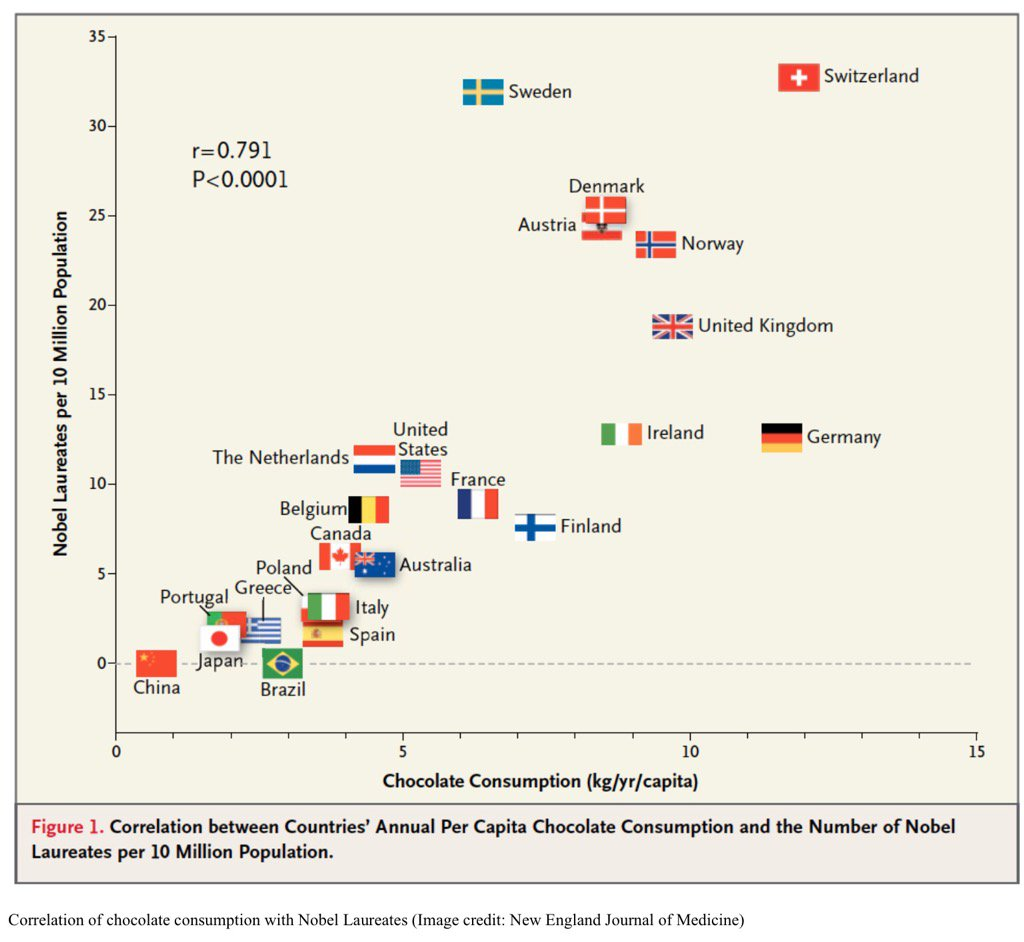 The more chocolate a country eats the more Nobel Prizes it gets per capita! https://t.co/HnD7tInSIa