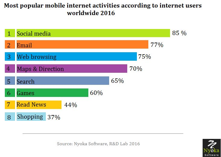 nyoka software on twitter most popular mobile internet activities