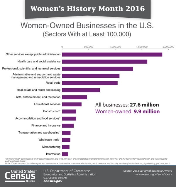 .@uscensusbureau's snapshot of the 9.9m #womenownedbusinesses in the US #WomensHistoryMonth https://t.co/aYOoRQXBZ7 https://t.co/6RhZDSXeKb