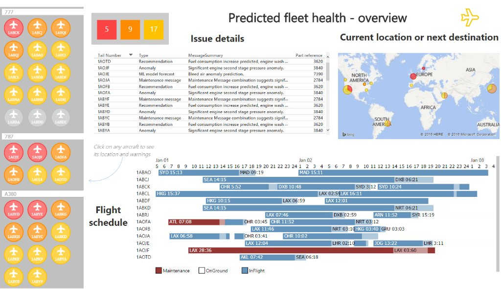 Power Bi On Twitter Quot See Predicted Maintenance For