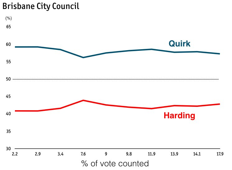 #BCCvotes Quirk 57.2% vs Harding 42.8% https://t.co/8LpgNXGlE7