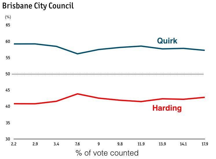 #BCCvotes Quirk 57.2% vs Harding 42.8% https://t.co/8LpgNXGlE7