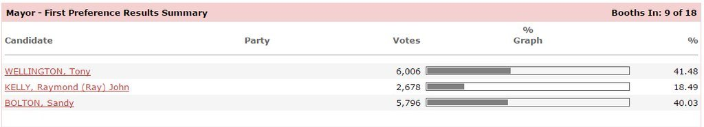 RT abcsunshine: #Noosa mayoral race proving to be a tight one. #qldvotes ABCNewsBrisbane … https://t.co/NxGWTRp7EU) https://t.co/jdu3dA4D5Z