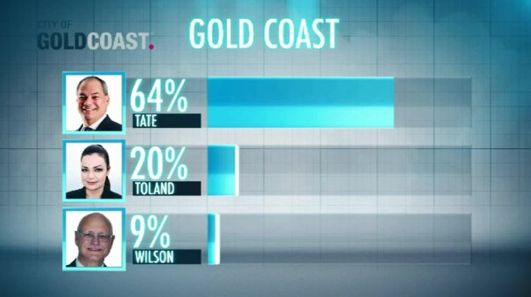 UPDATE: Gold Coast mayor Tom Tate declares election victory on #9News, with strong early lead. #qldvotes https://t.co/IXwtxPXwHh