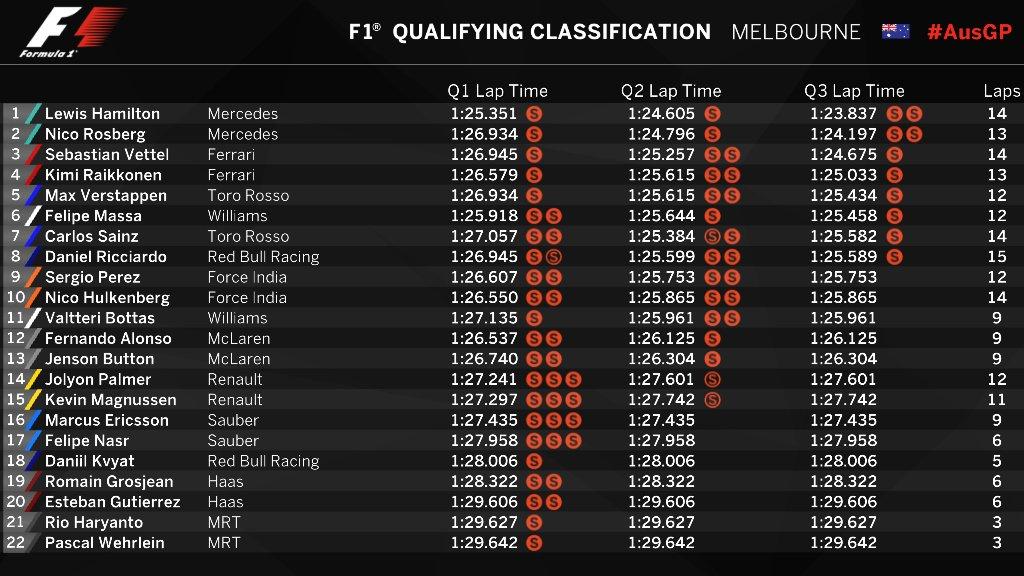 Formel 1 kvalifikation fra Australien 2016