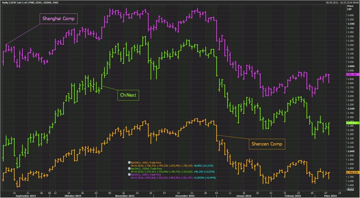 """0d252d955f Maggiori incertezze risiedono sul medio termine"""". Intanto l'azionario  cinese ha azzerato le perdite, con la Borsa di Shanghai piatta con +0,09%."""