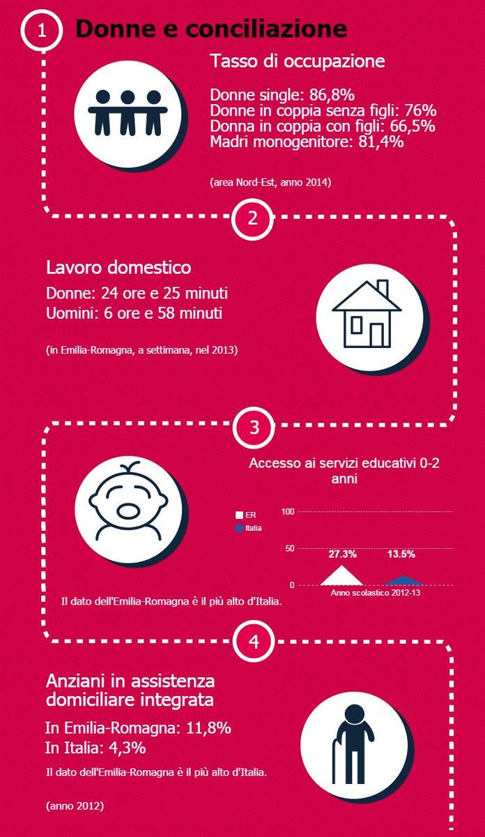 #8marzo @EmmaPetitti la situazione delle donne in @RegioneER tra #lavoro #famiglia #casa verso una vera parità https://t.co/oXsW71Bdk6
