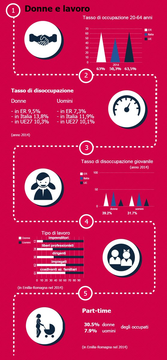 .@EmmaPetitti illustra dati su donne e #lavoro in @RegioneER: Vogliamo realizzare piena parità https://t.co/snfLiR7jzQ