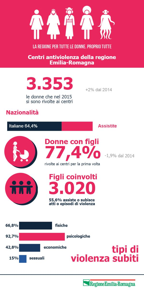 #8marzo @EmmaPetitti ricorda i dati della donne maltrattate e l'impegno di @RegioneER contro la violenza https://t.co/Nn9PEQn9rp