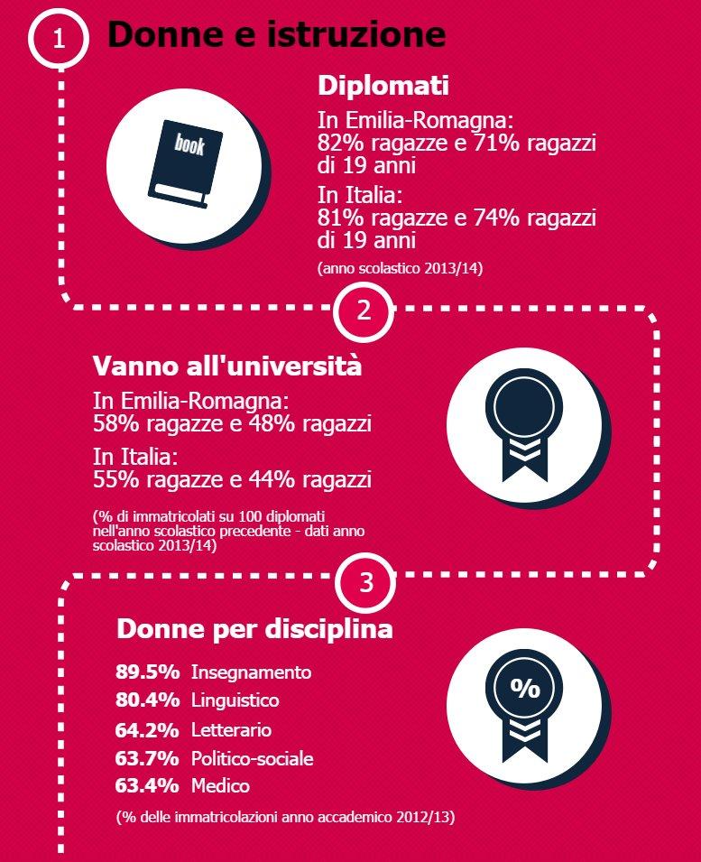 "#8marzo online l'edizione 2016 di ""Le donne in Emilia-Romagna""  https://t.co/yuZ2j9PPaT @EmmaPetitti https://t.co/8NNOQ4gMsq"