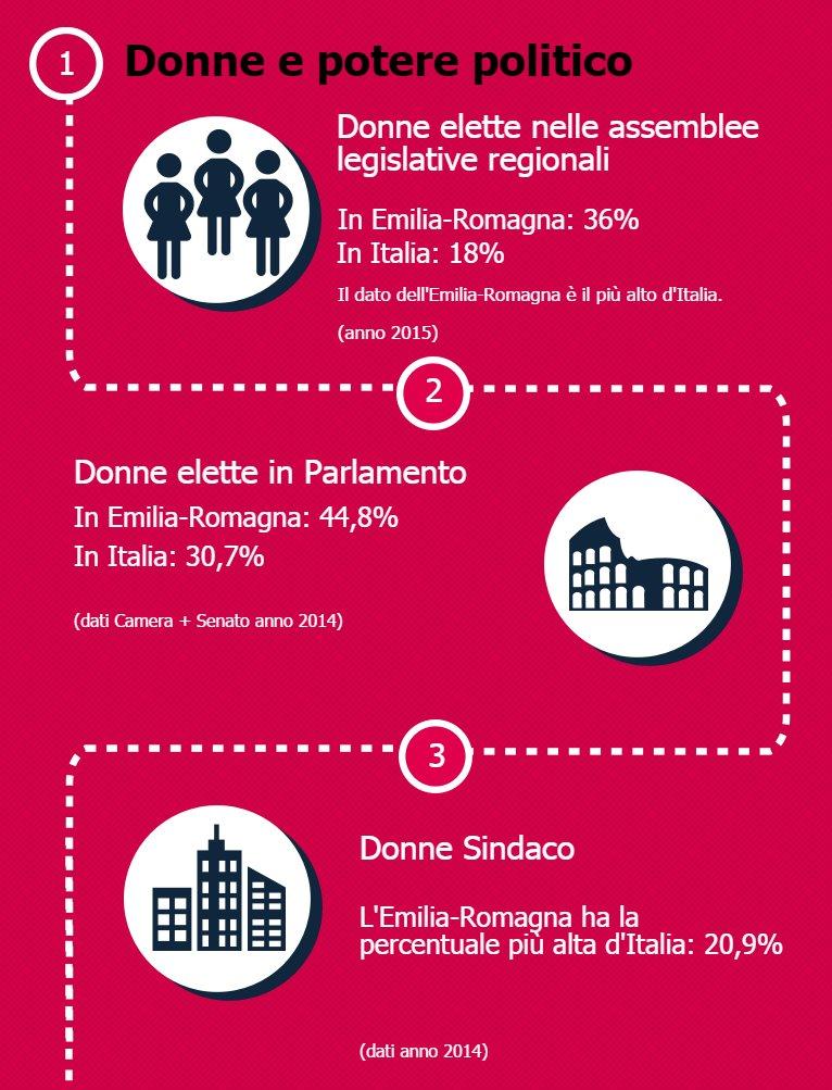 "#8marzo online l'edizione 2016 di ""Le donne in Emilia-Romagna""  https://t.co/yuZ2j9PPaT  @EmmaPetitti https://t.co/PZTqE26Y7V"