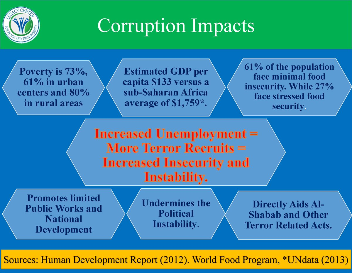 causes of corruption its remedies Ti-survey on causes of corruption can be the reasons of corruptioni think personal there is no equal treatment among the.