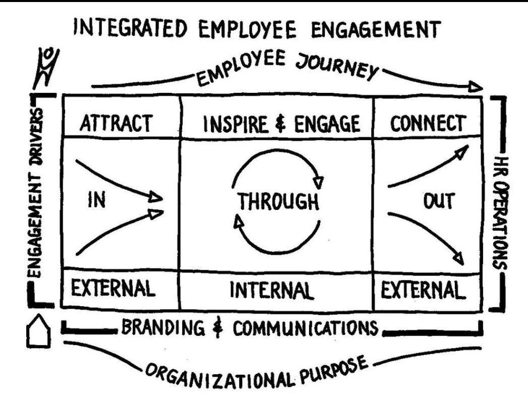 Denkkader bij masterclass vandaag: over latent & actief werkzoekenden, engagement factoren, employer brand etc #HR https://t.co/88G0kKwQR9