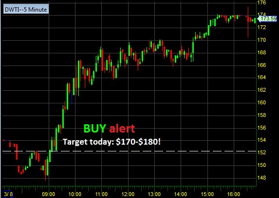 profit trade room on twitter dwti nailed it chatroom live