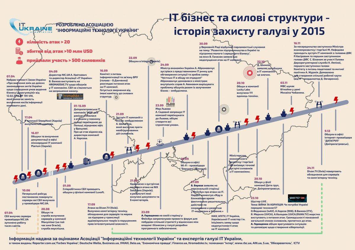 Завтра в Киеве презентуют новую систему электронного документооборота, - замглавы АП - Цензор.НЕТ 1558