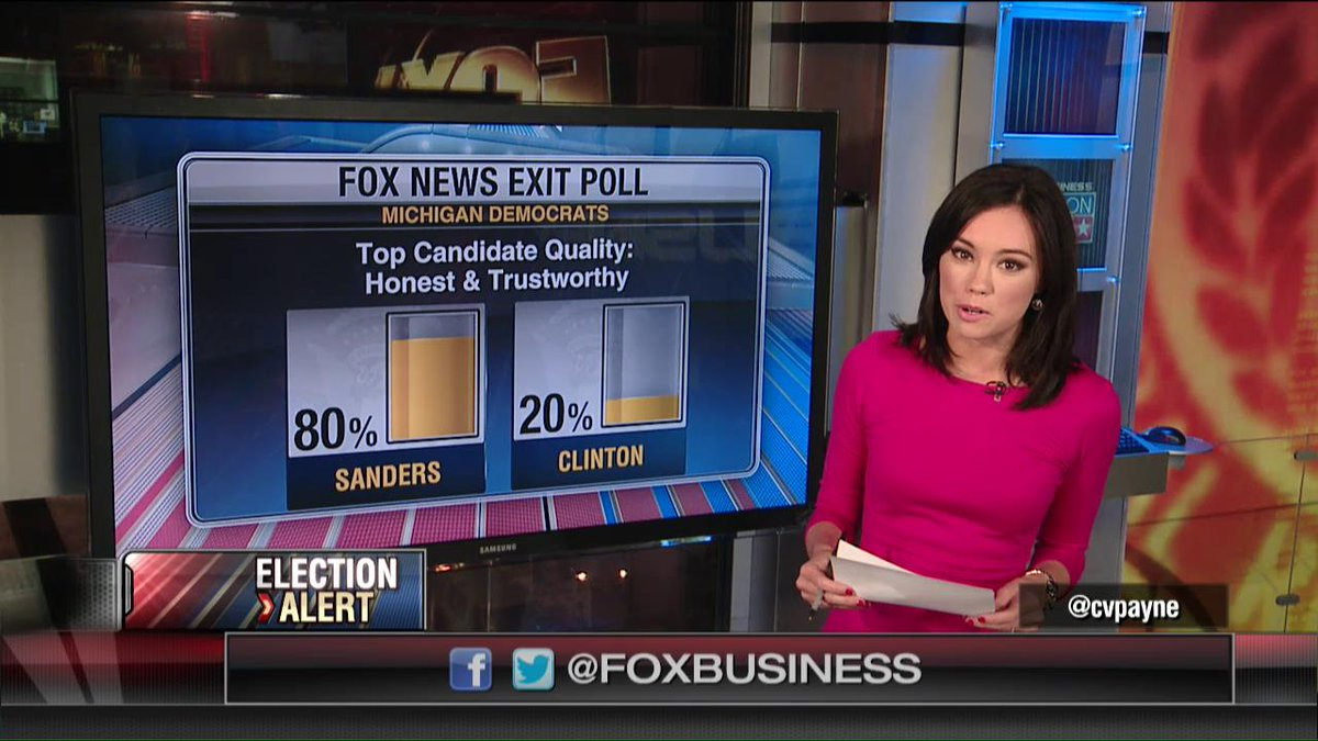 Michigan exit polls: 20% of Democrats find Hillary honest