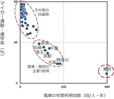 日本は2つの国からできている!?~データで見る東京の特異性~ https://t.co/ygZcFyRekx ①圧倒的な電車社会である東京、②電車とクルマを併用する関東・関西の主要7府県、③クルマ社会である残りの大半の県 https://t.co/rCJ6NS4I4r