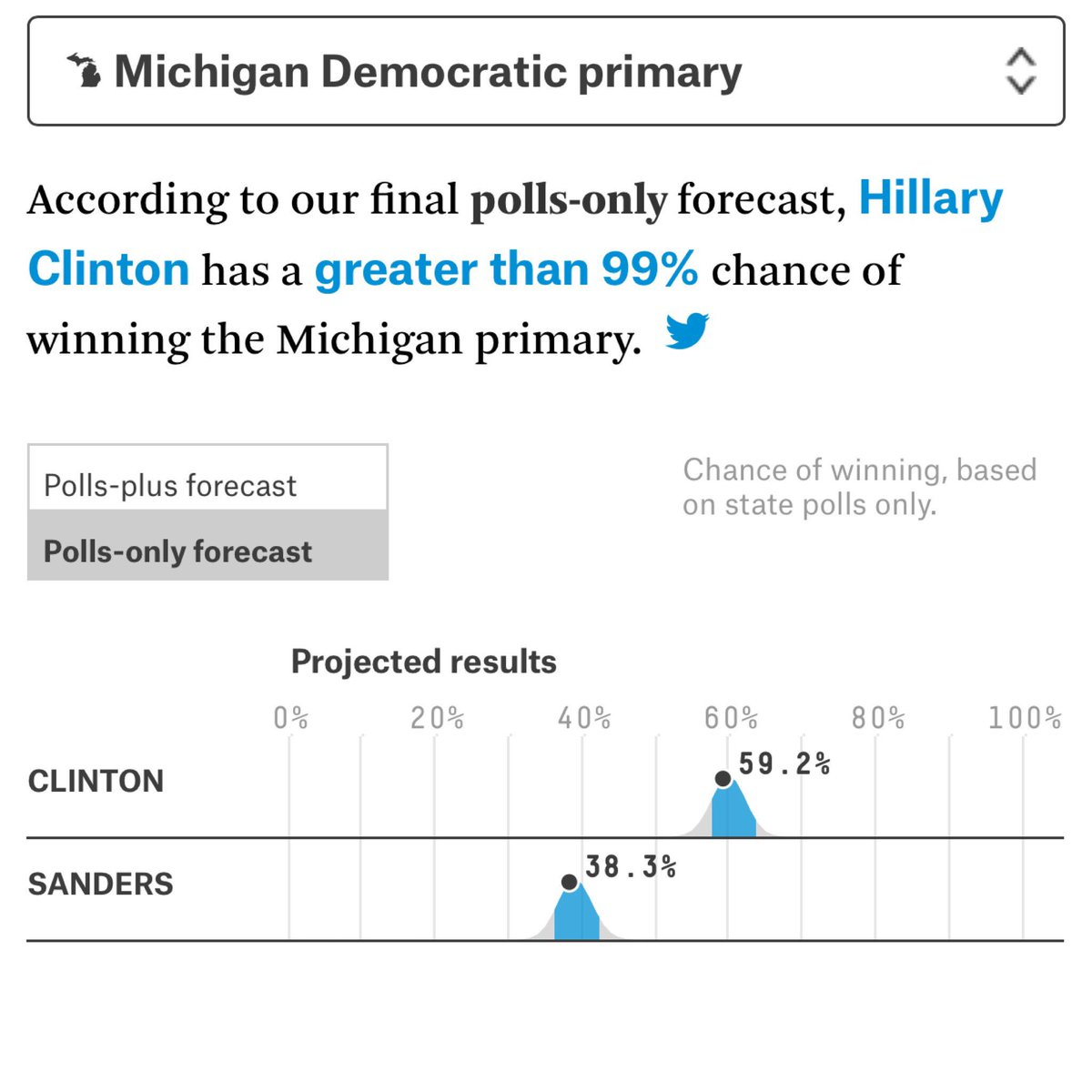 "When you have a ""greater than 99% chance of winning"" anything, but lose, it's a psychological blow. #MichiganPrimary https://t.co/iIJMrxJ9yt"
