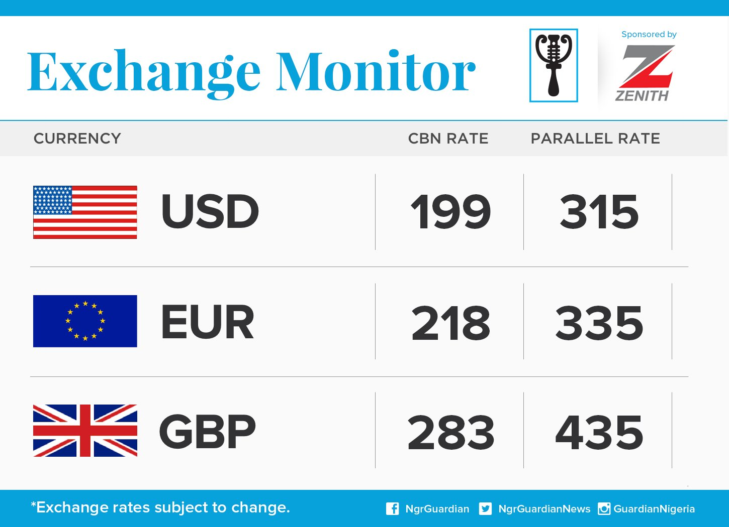 Exchange Rate For 9th March, 2016